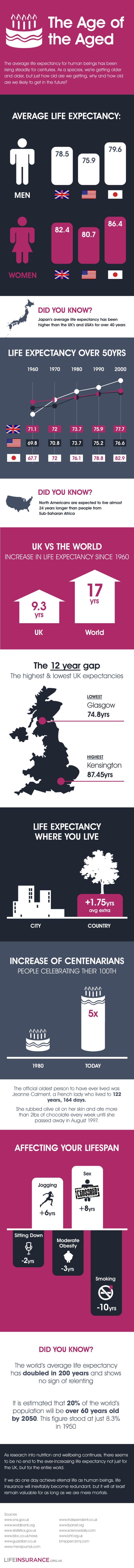 The Age of the Aged (Infographic)